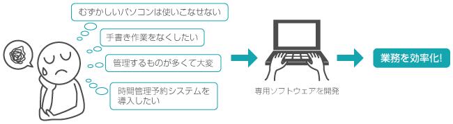 パソコン開発