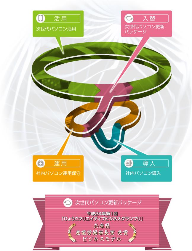 次世代パソコン及びパソコン環境最適化イメージサービス